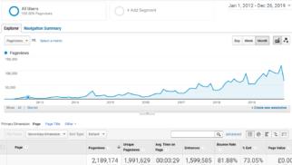 Cycle Sprog visitor numbers